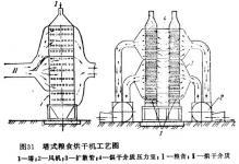 小型玉米烘干机设计的方式与其他类型的优势图片